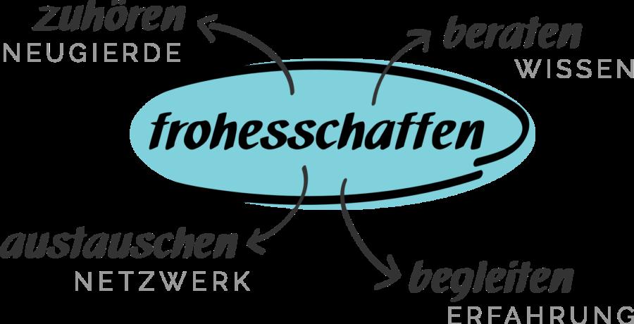 frohesschaffen_workflow@2x